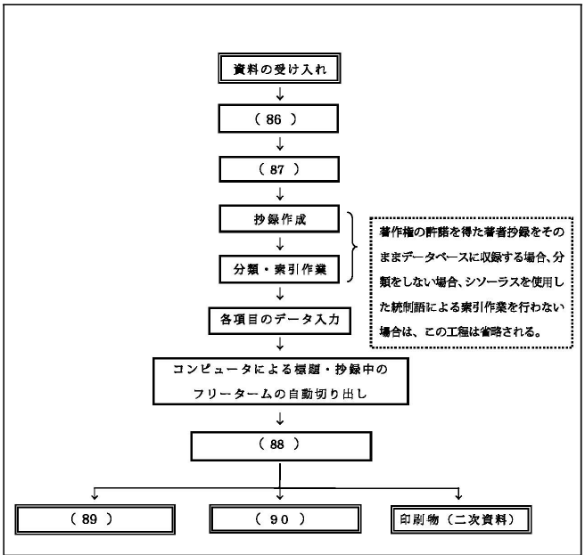文献データベースの作成工程
